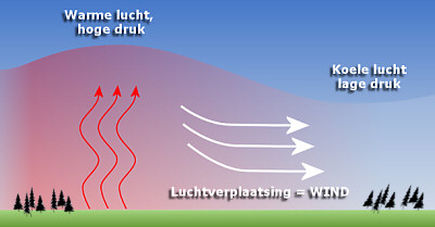 Weersverwachting Luchtdruk windrichting