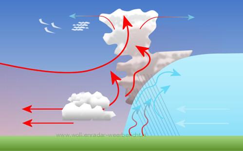 Weersvoorspelling wolken Koudefront